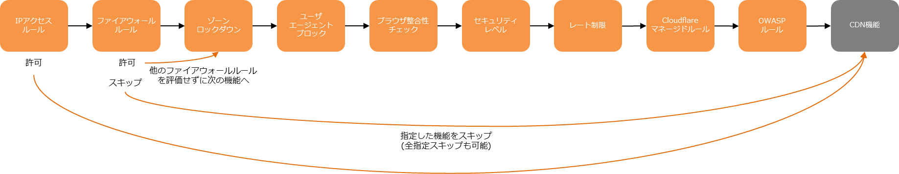 20210412_cloudflare_waf_3_fig4.png