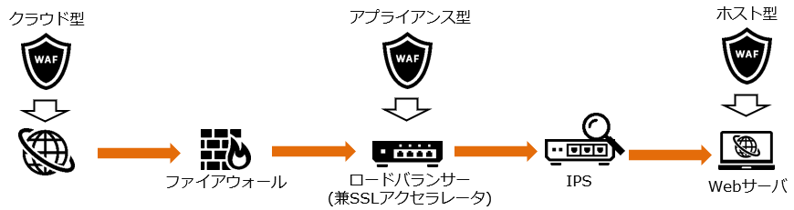 about-waf_fig05.PNG
