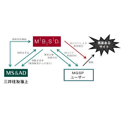 「MBSD Global Security Platform」にサイバー保険を付帯したワンストップ セキュリティ サービスの販売を開始