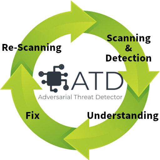 AIの検脆弱性を自動知するツールを開発・公開