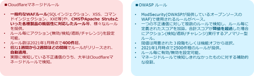 20210329_cloudflare_waf_1_fig2.png